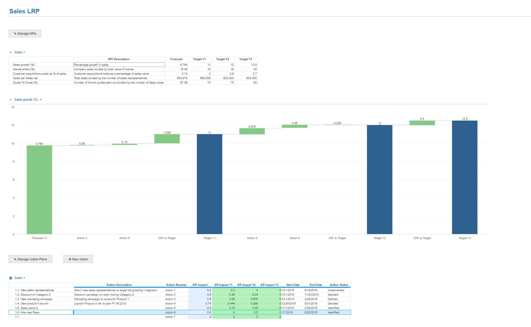 Business Management Scorecard