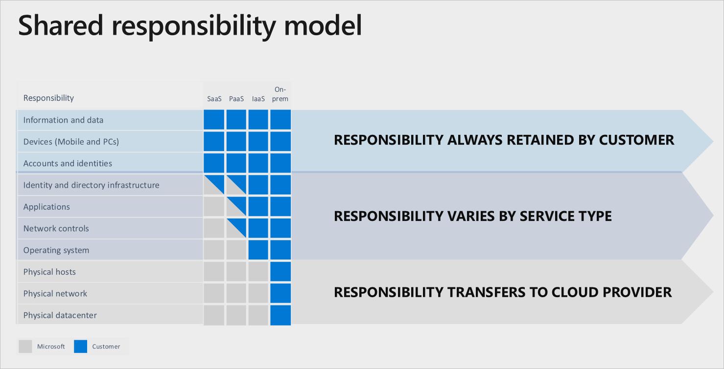 Microsoftilta lainattu kuvio, jossa on esitelty pilven jaetun vastuun mallia.